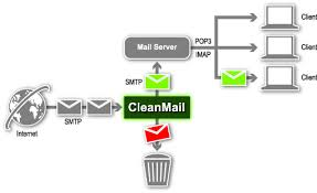 Sending Unlimited eMails through Dedicated IP | Email